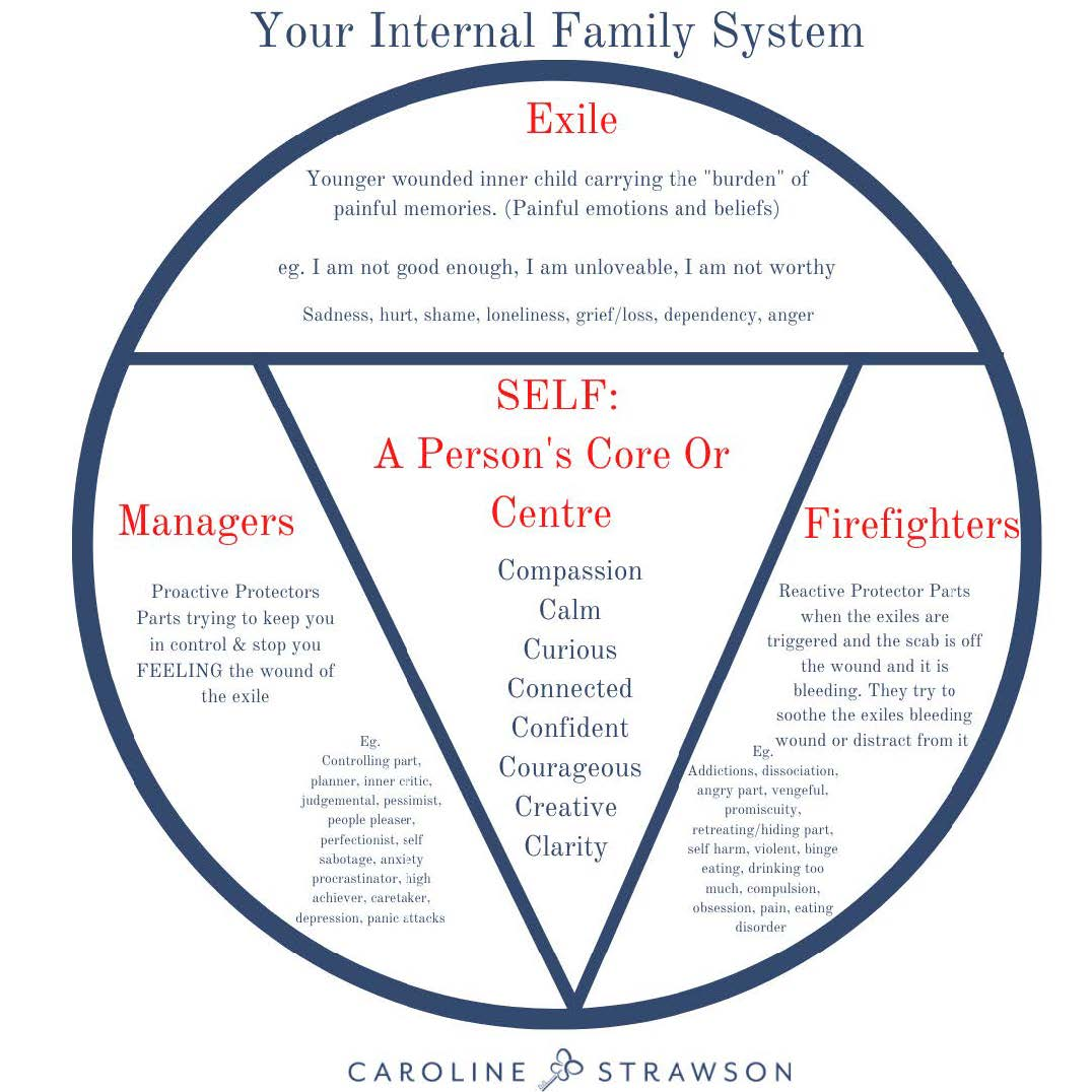 Internal Family Systems